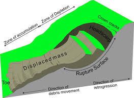 http://atlas.nrcan.gc.ca/site/english/maps/environment/naturalhazards/landslides/fig_6_land_slide_movement.jpg/image_view